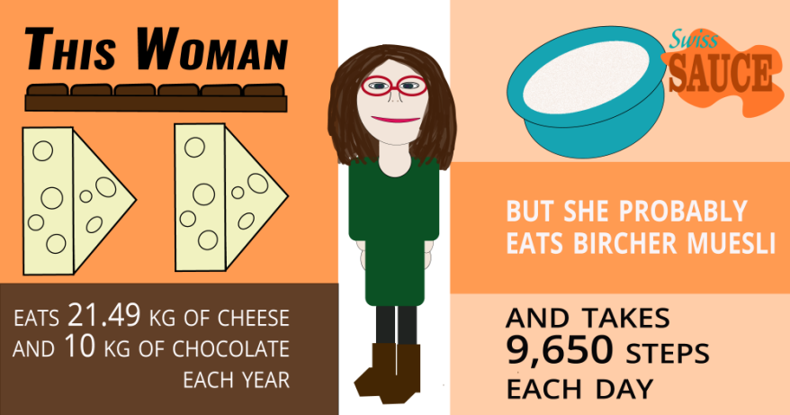 This woman eats 21.49 kg of cheese and 10 kg of chocolate each year. But she probably eats Bircher Muesli and takes 9,650 steps each day.