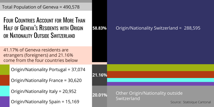 Four countries account for more than half of Geneva's residents with origin of nationality outside Switzerland.