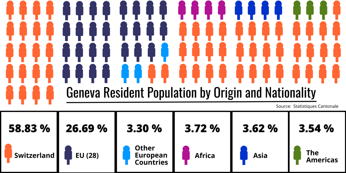 Geneva Resident Population by Origin and Nationality. Statistics.