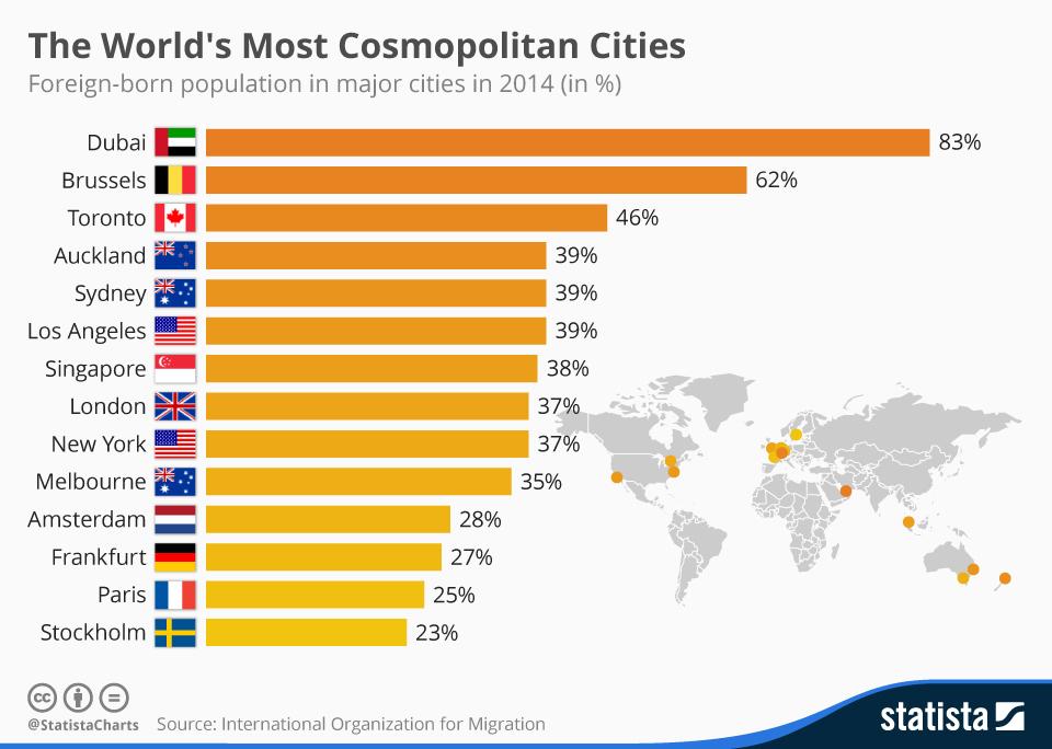 The World's Most Cosmopolitan Cities. A graph showing Dubai, Brussels, Toronto, Auckland, Sydney, Los Angles, Singapore, London, New York, Melbourne, Amsterdam, Frankfurt, Paris, Stockholm