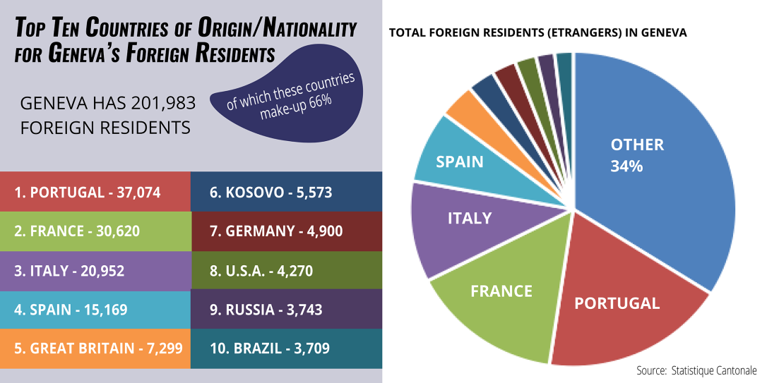 Top ten countries of origin or nationality for Geneva's foreign residents. Portuagal, France, Italy, Spain, Great Britain, Kosovo, Germany, U.S.A., Russia, Brazil