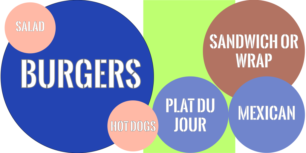 Infographic showing the dominance of Burgers as a food truck option in Geneva with Sandwiches or wraps coming in second
